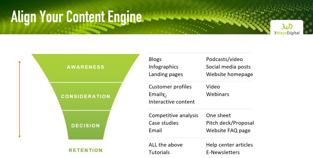 Content types aligned to marketing funnel